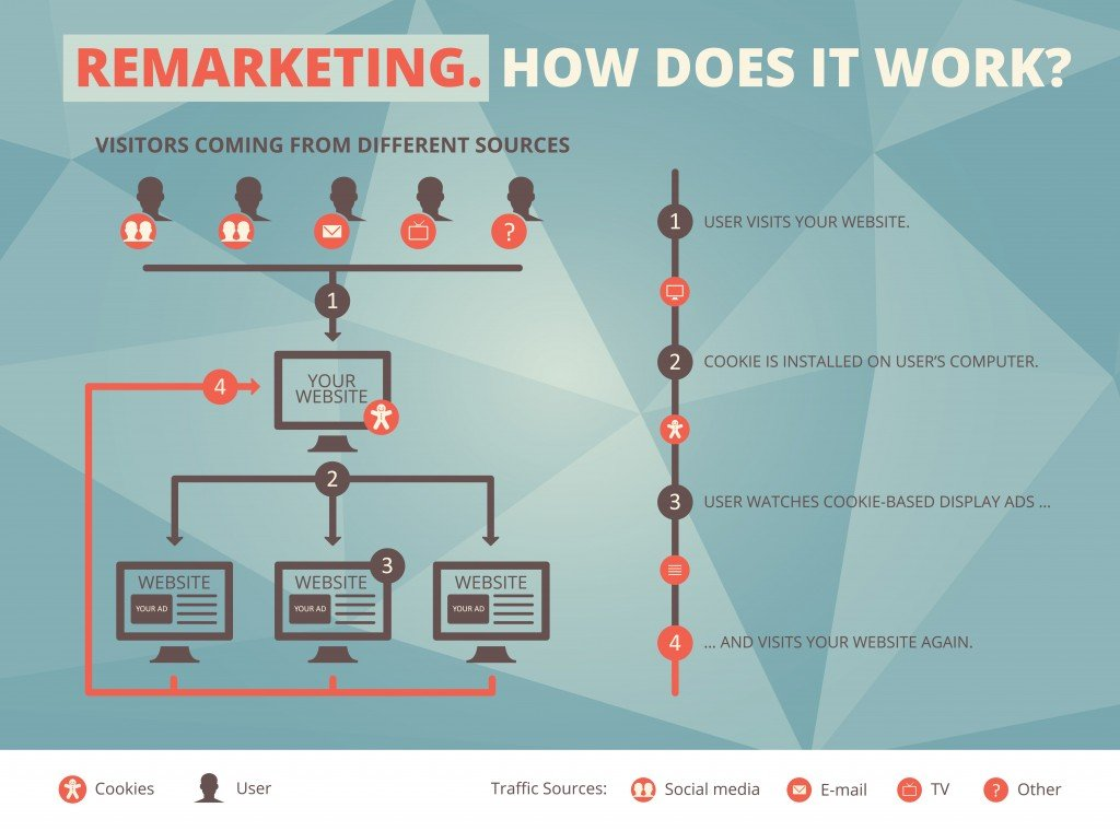 Remarketing-for-direct-sales